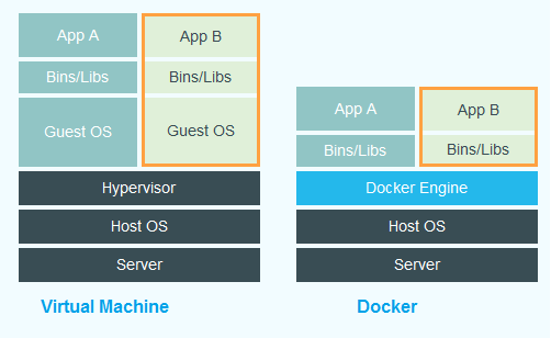 Virtual Machines vs. Docker